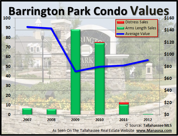 Barrington Park Condos Tallahassee Florida Average Value
