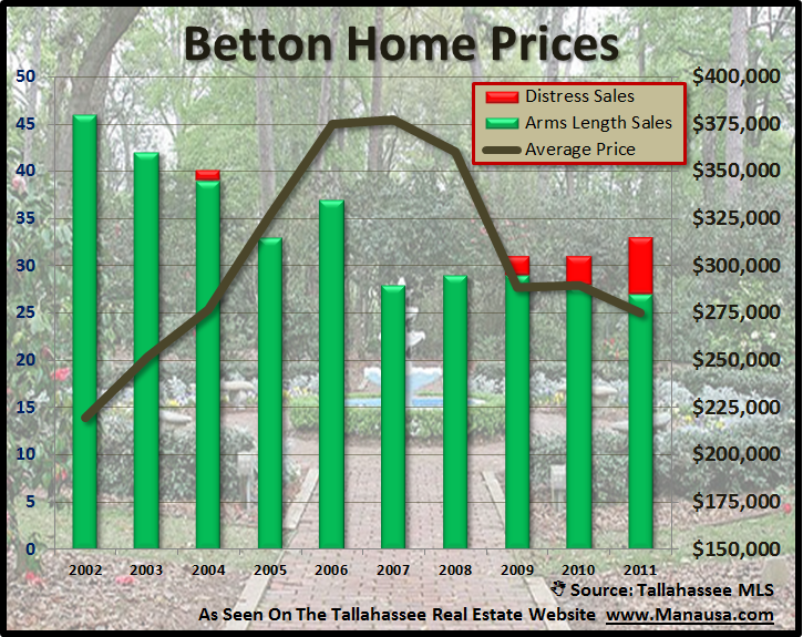 Betton Home Prices Tallahassee Florida