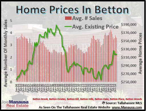 Betton Home Prices