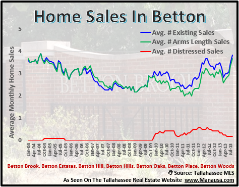 Betton Home Sales