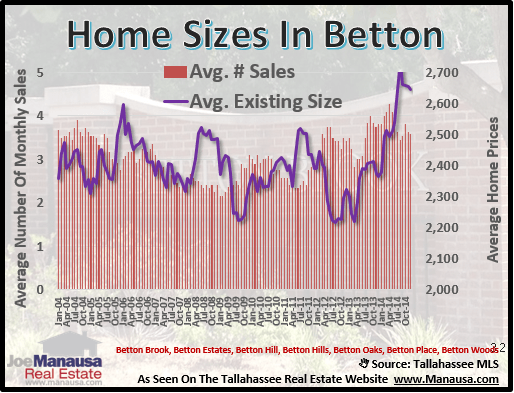 Betton Home Sizes