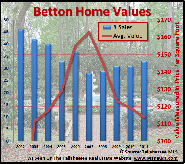 Betton Home Values Tallahassee Florida