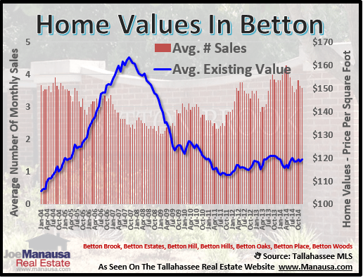Betton Home Values