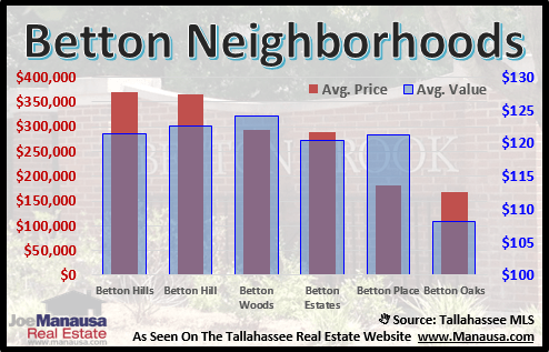 Betton Neighborhoods