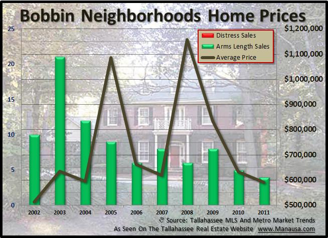 Bobbin Neighborhood Home Prices