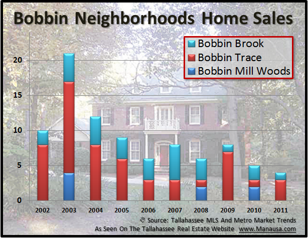 Bobbin Neighborhood Home Sales