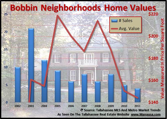Bobbin Neighborhood Home Values