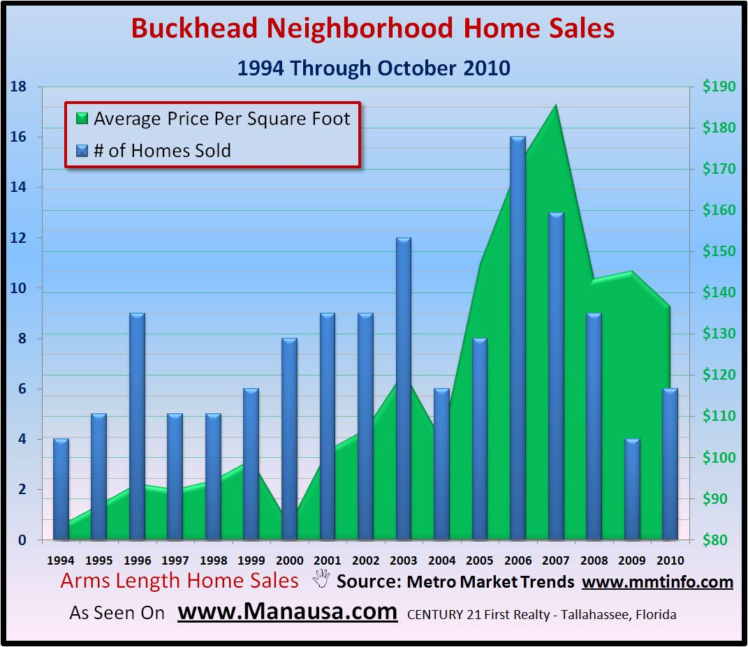 Buckhead Home Sales Report Graph