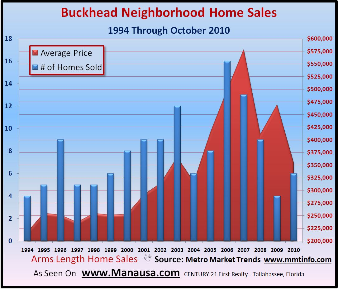 Buckhead Home Sales Graph