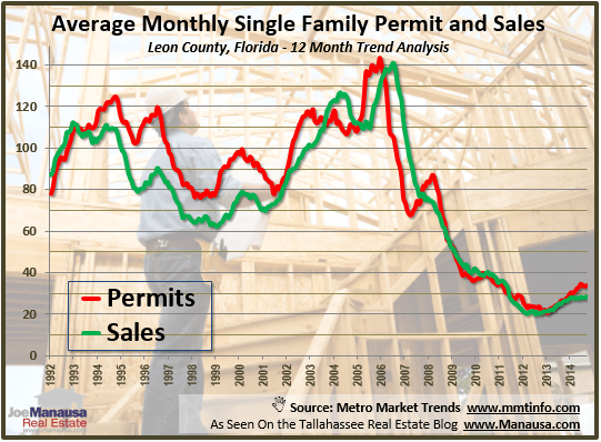 Building Permits And New Construction Sales