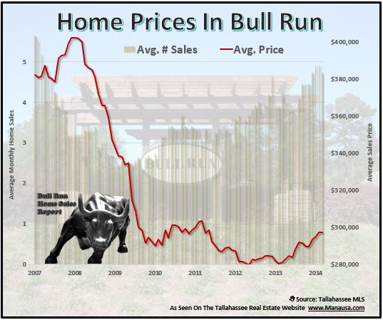 Bull Run Home Prices