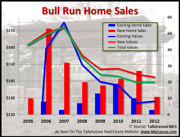 Bull Run Home Sales By Age