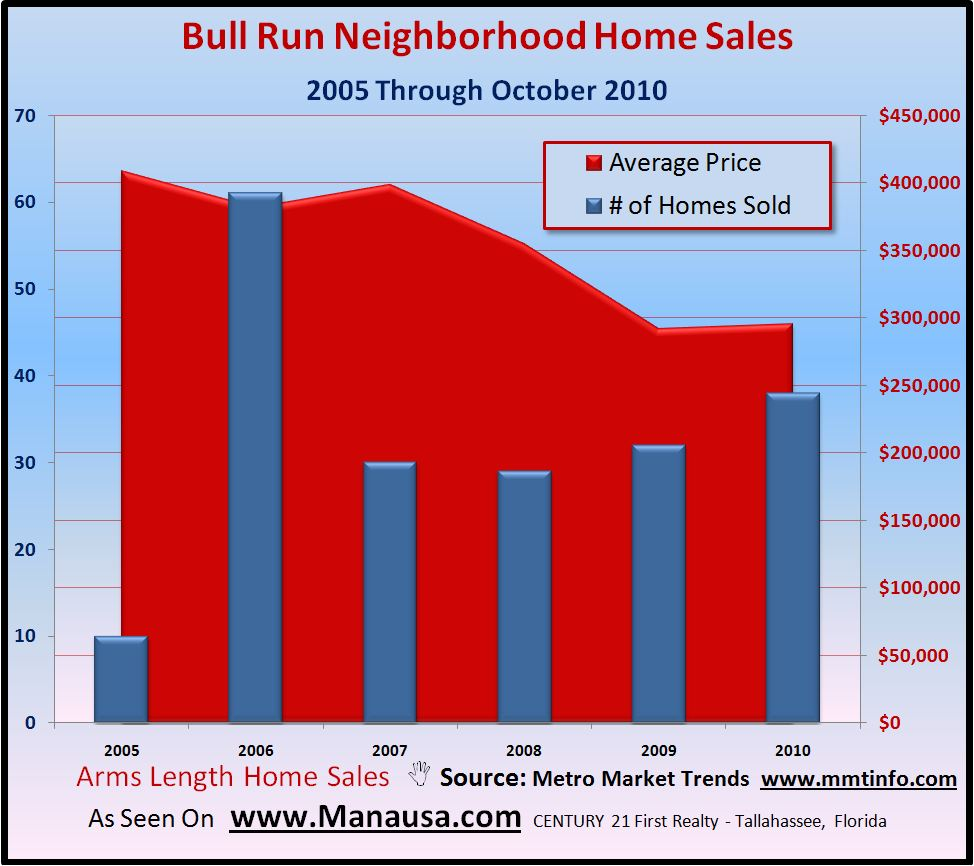 Image of Bull Run Home Sales Graph