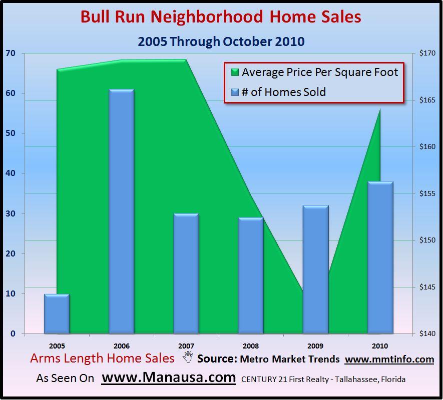 Bull Run Home Sales Report Picture