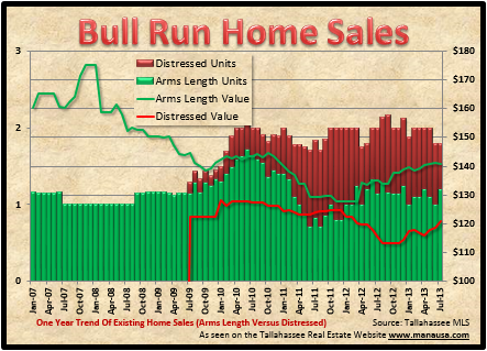 Bull Run Home Sales Report
