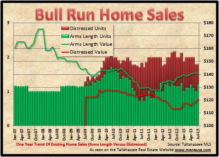 Bull Run Home Sales Report