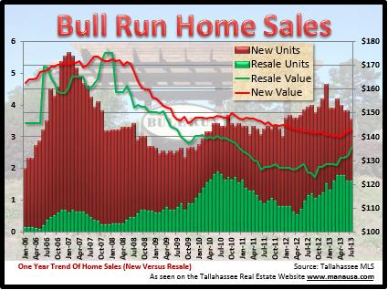 Bull Run Home Sales