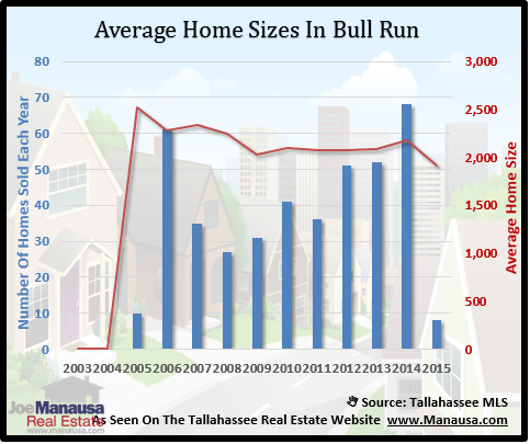 Bull Run Home Sizes