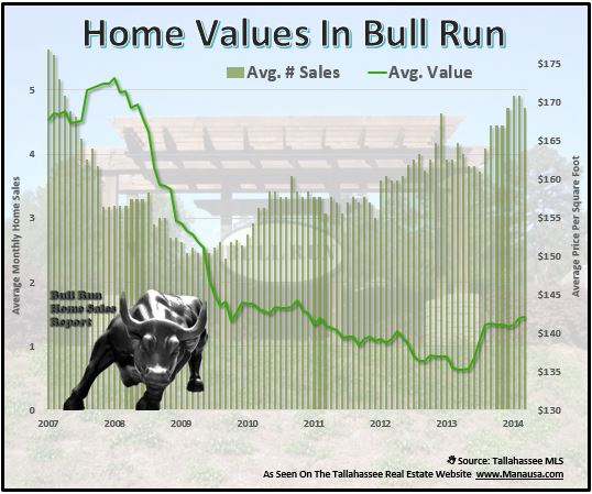 Bull Run Home Values
