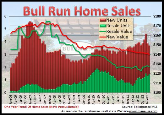 Bull Run House Values 2013