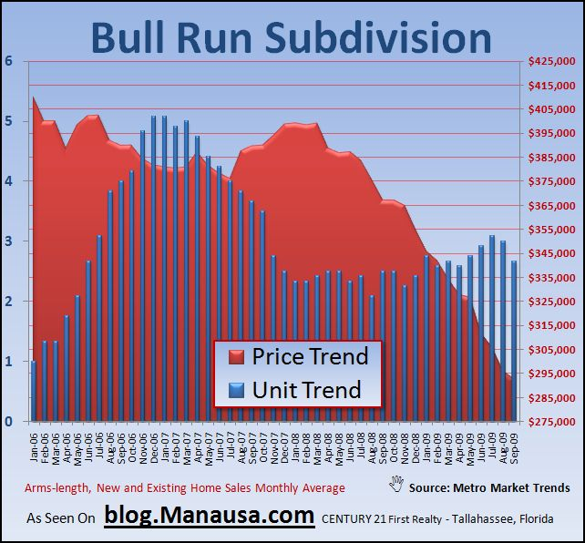 Bull Run Subdivision Real Estate Graph In Tallahassee Florida