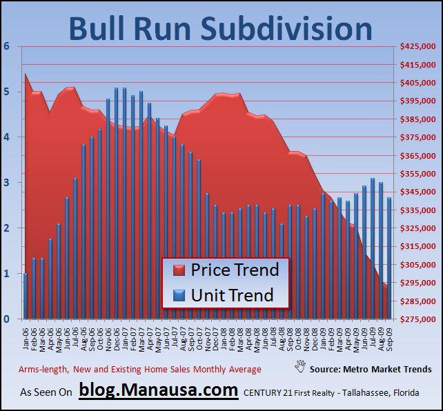 Bull Run Subdivision Real Estate Graph In Tallahassee Florida
