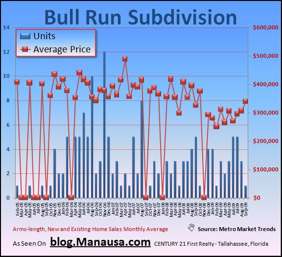 Bull Run Subdivision Real Estate Graph