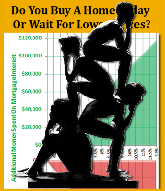 Buy a home or wait for lower price