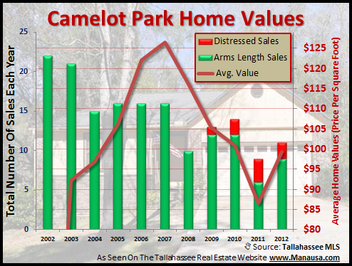 Camelot Park Home Values