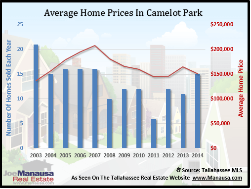 Camelot Park Home Price
