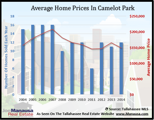 Camelot Park Home Prices