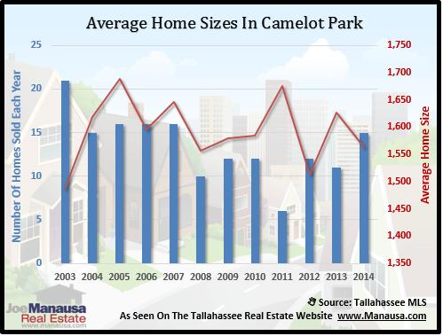 Camelot Park Home Size
