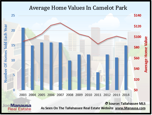 Camelot Park Home Value