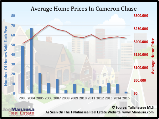 Cameron Chase Home Price