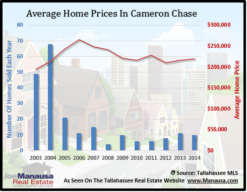 Cameron Chase Home Prices