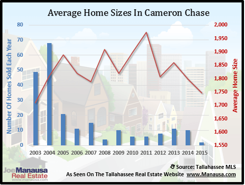 Cameron Chase Home Size