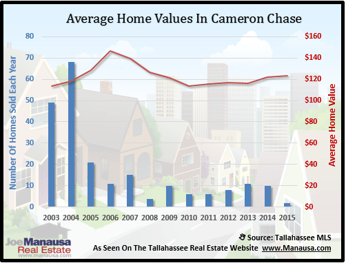 Cameron Chase Home Value