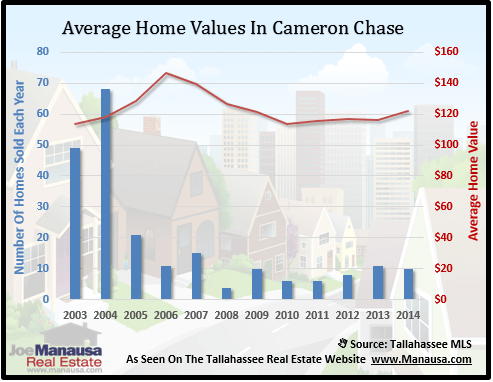 Cameron Chase Home Values