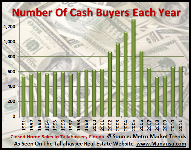 Cash Buyers In Tallahassee Real Estate