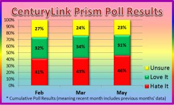 CenturyLink Prism Poll
