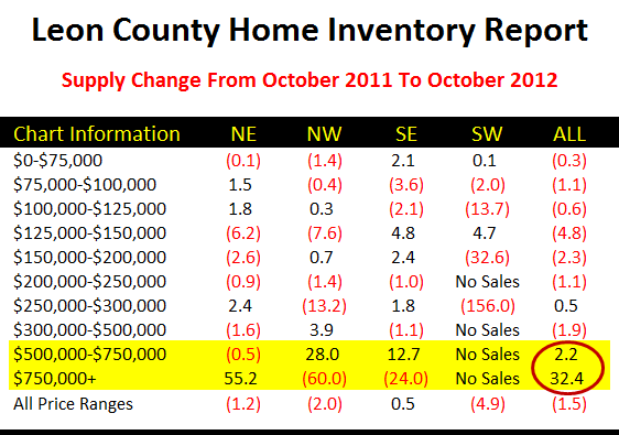 Change In Supply Of Homes New On The Market