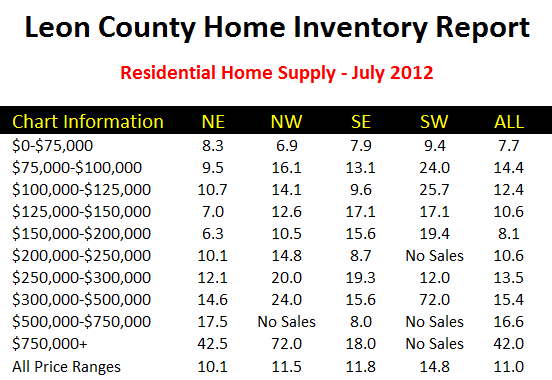 Chart Of Housing Supply And Demand In Tallahassee Joe Manausa Real Estate 1140 Capital Circle SE #12A Tallahassee, FL 32301 (850) 366-8917 www.manausa.com