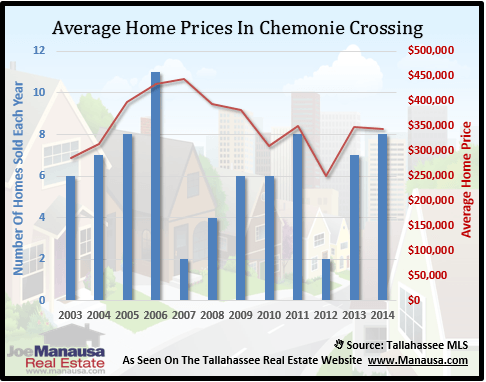 Chemonie Crossing Home Prices