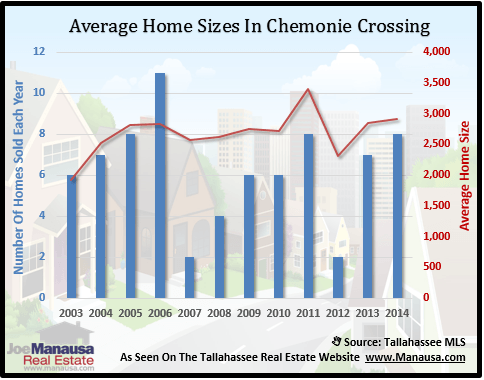 Chemonie Crossing Home Sizes