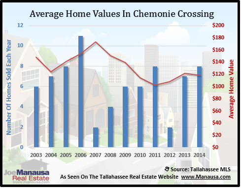 Chemonie Crossing Home Values