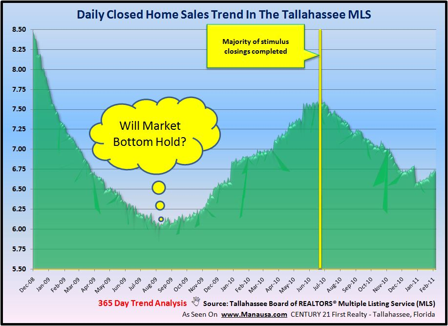 Closed Home Sales Graph In Tallahassee Florida