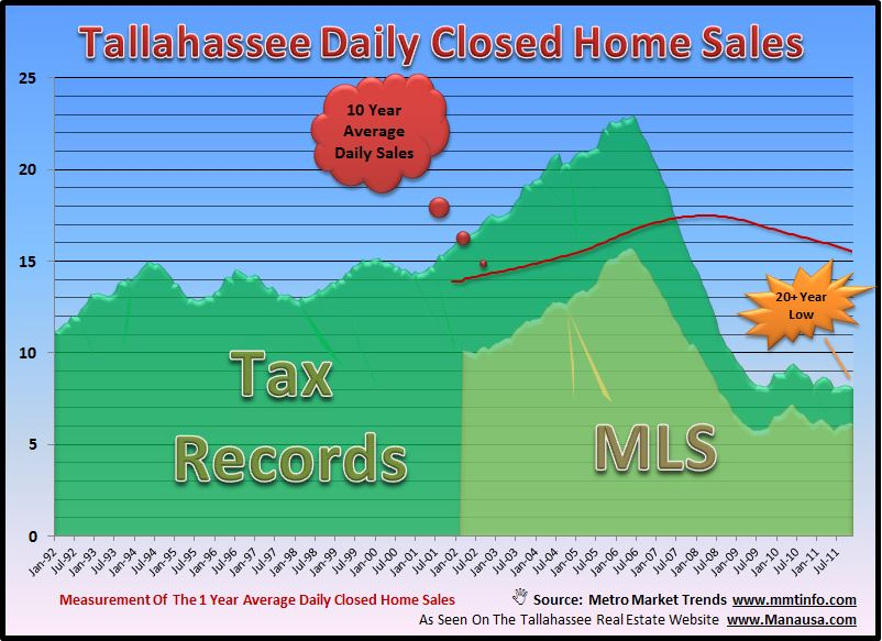 Closed Home Sales In Tallahassee Image