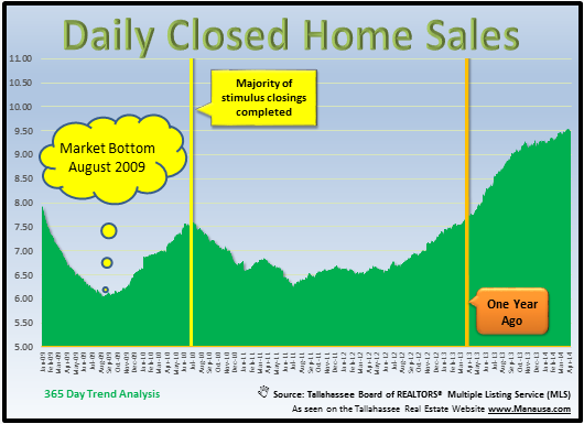 Tallahassee Housing Closed Sales Graph