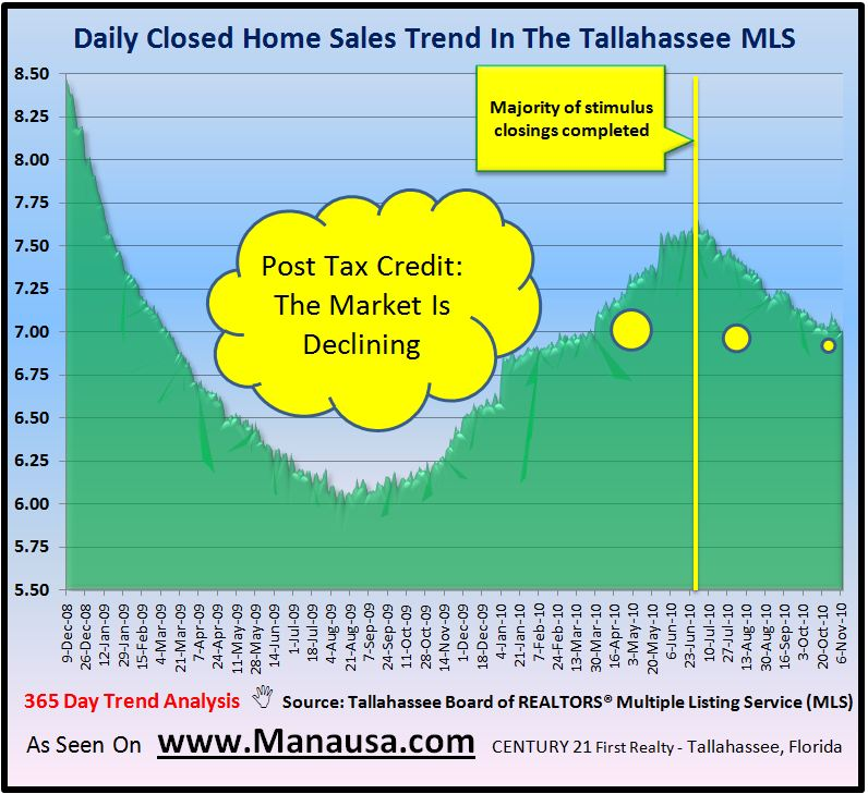 Closed Home Sales In Tallahasseee Graph