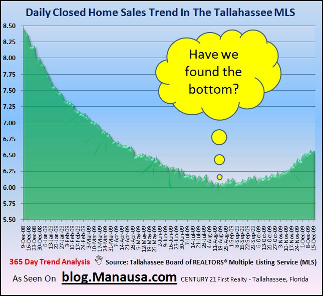 Closed Home Sales In The Tallahassee MLS